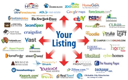 Sites your Flat Fee MLS Listting For Sale By Owner Virginia VA home go on